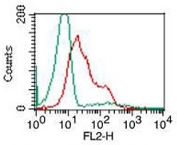 FACS testing of human PBMC (lymphocytes) with TLR9 antibody at 0.5ug/10^6 cells. Green: isotype control; Red: TLR9 antibody.