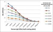 ELISA of human immunoglobulins shows the recombinant Human IgA antibody reacts to both Human IgA1 & IgA2. No cross reactivity with Human IgG, IgM, IgD, or IgE.