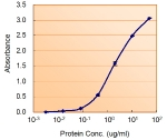 Sandwich ELISA with the ALDH2 antibody used as detect at 1.5ug/ml.