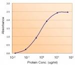 Sandwich ELISA with ACACB antibody at 1.5ug/ml as the detect