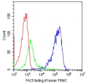 FACS testing of human PBMCs with CD81 antibody at 1ug/10^6 cells. Blue=CD81 antibody, Green=isotype control, Red=cells alone.