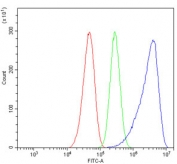 Flow cytometry testing of human Caco-2 cells with SORD antibody at 1ug/million cells (blocked with goat sera); Red=cells alone, Green=isotype control, Blue= SORD antibody.