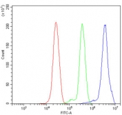 Flow cytometry testing of human ThP-1 cells with ANAPC2 antibody at 1ug/million cells (blocked with goat sera); Red=cells alone, Green=isotype control, Blue= ANAPC2 antibody.
