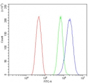 Flow cytometry testing of mouse HEPA1-6 cells with ATP5MC1/2/3 antibody at 1ug/million cells (blocked with goat sera); Red=cells alone, Green=isotype control, Blue= ATP5MC1/2/3 antibody.