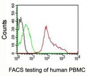 FACS testing of human PBMC:  Black=cells alone; Green=isotype control; Red=CD63 antibody