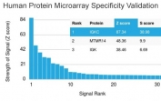 Analysis of HuProt(TM) microarray containing more than 19,000 full-length human proteins using anti-Kappa light chain antibody (clone KLC709). These results demonstrate the foremost specificity of the KLC709 mAb. Z- and S- score: The Z-score represents the strength of a signal that an antibody (in combination with a fluorescently-tagged anti-IgG secondary Ab) produces when binding to a particular protein on the HuProt(TM) array. Z-scores are described in units of standard deviations (SD's) above the mean value of all signals generated on that array. If the targets on the HuProt(TM) are arranged in descending order of the Z-score, the S-score is the difference (also in units of SD's) between the Z-scores. The S-score therefore represents the relative target specificity of an Ab to its intended target.