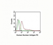 Human Nuclear Antigen Antibody flow cytometry 235-1 MCF-7