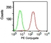 FACS surface testing of HT29 cells using PE conjugated anti-EpCAM antibody (red) and isotype control (green).