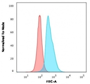 Flow cytometry testing of PFA-fixed human Jurkat cells with CD45RO antibody (clone CDLA45RO-1); Red=isotype control, Blue= CD45RO antibody.