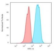 Flow cytometry testing of PFA-fixed human Jurkat cells with CD45RA antibody (clone CDLA45RA-1); Red=isotype control, Blue= CD45RA antibody.
