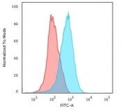 Flow cytometry testing of PFA-fixed human Jurkat cells with recombinant CD31 antibody (clone RMCD31-1); Red=isotype control, Blue= recombinant CD31 antibody.