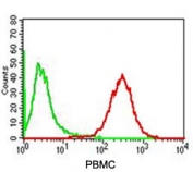 FACS testing of human PBMC with Adipophilin antibody (red) and isotype control (green).