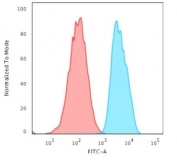 Flow cytometry testing of human MCF7 cells with recombinant EpCAM antibody (clone EGP40/2571R); Red=isotype control, Blue= recombinant EpCAM antibody.