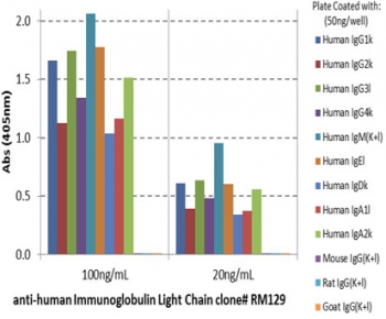 ELISA of human immunoglobulins shows recombinant Human Ig Light Chains antibody reacts to both kappa and lambda light chains of human immunoglobulins. No cross reactivity with mouse, rat, or goat immunoglobulin light chain.