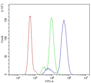 Flow cytometry testing of human U937 cells with B-ARK1 antibody at 1ug/million cells (blocked with goat sera); Red=cells alone, Green=isotype control, Blue= B-ARK1 antibody.