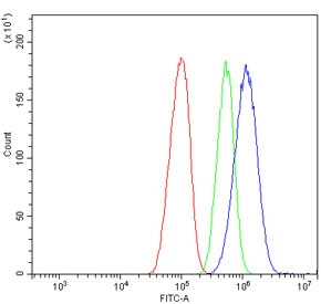 Flow cytometry testing of human HepG2 cells with ATP5MC1/2/3 antibody at 1ug/million cells (blocked with goat sera); Red=cells alone, Green=isotype control, Blue= ATP5MC1/2/3 antibody.