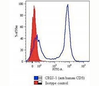 CD5 antibody flow cytometry