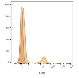 Flow cytometry testing of human Raji cells with anti-CD19 antibody (clone CVID3/155); Red=isotype control, Blue= anti-CD19 antibody.