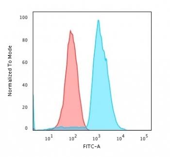 Flow cytometry testing of human Jurkat cells with anti-CD45 antibody (clone SPM568); Red=isotype control, Blue= anti-CD45 antibody.
